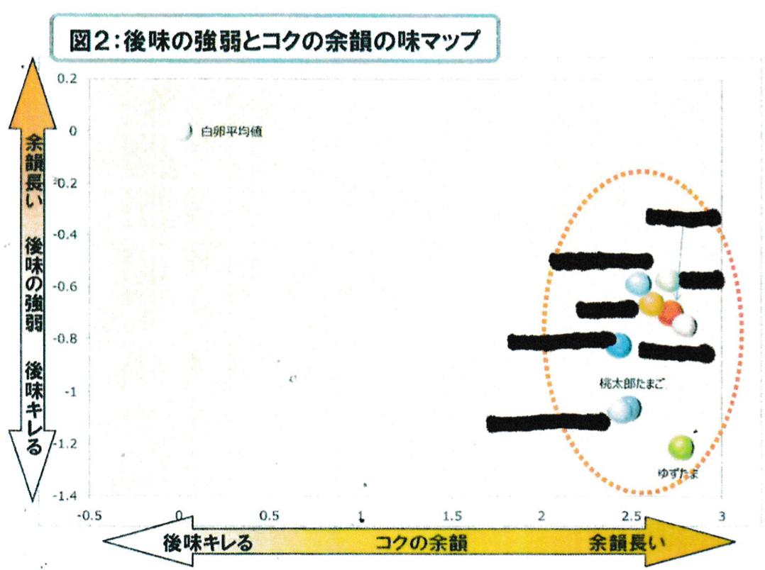 第三者機関による味マップ2