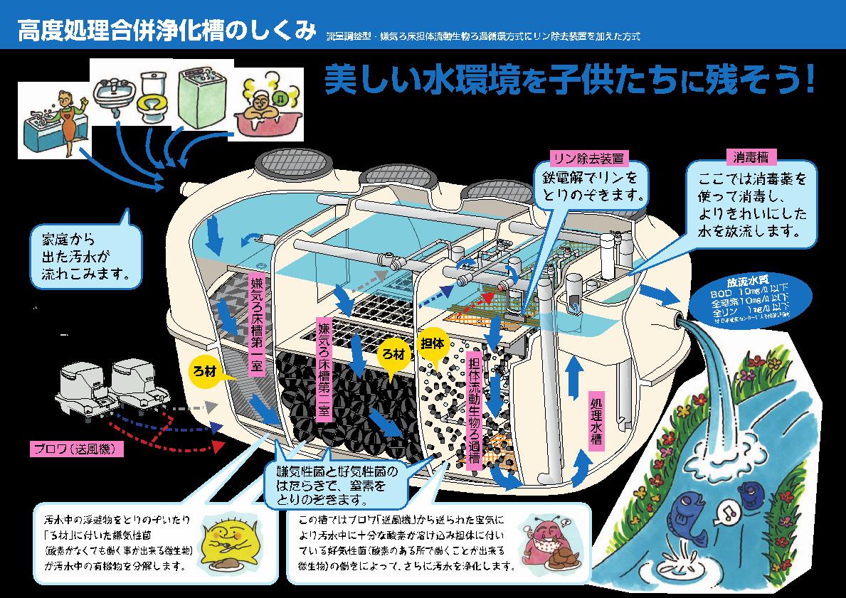 水を綺麗にする仕組みを説明する画像