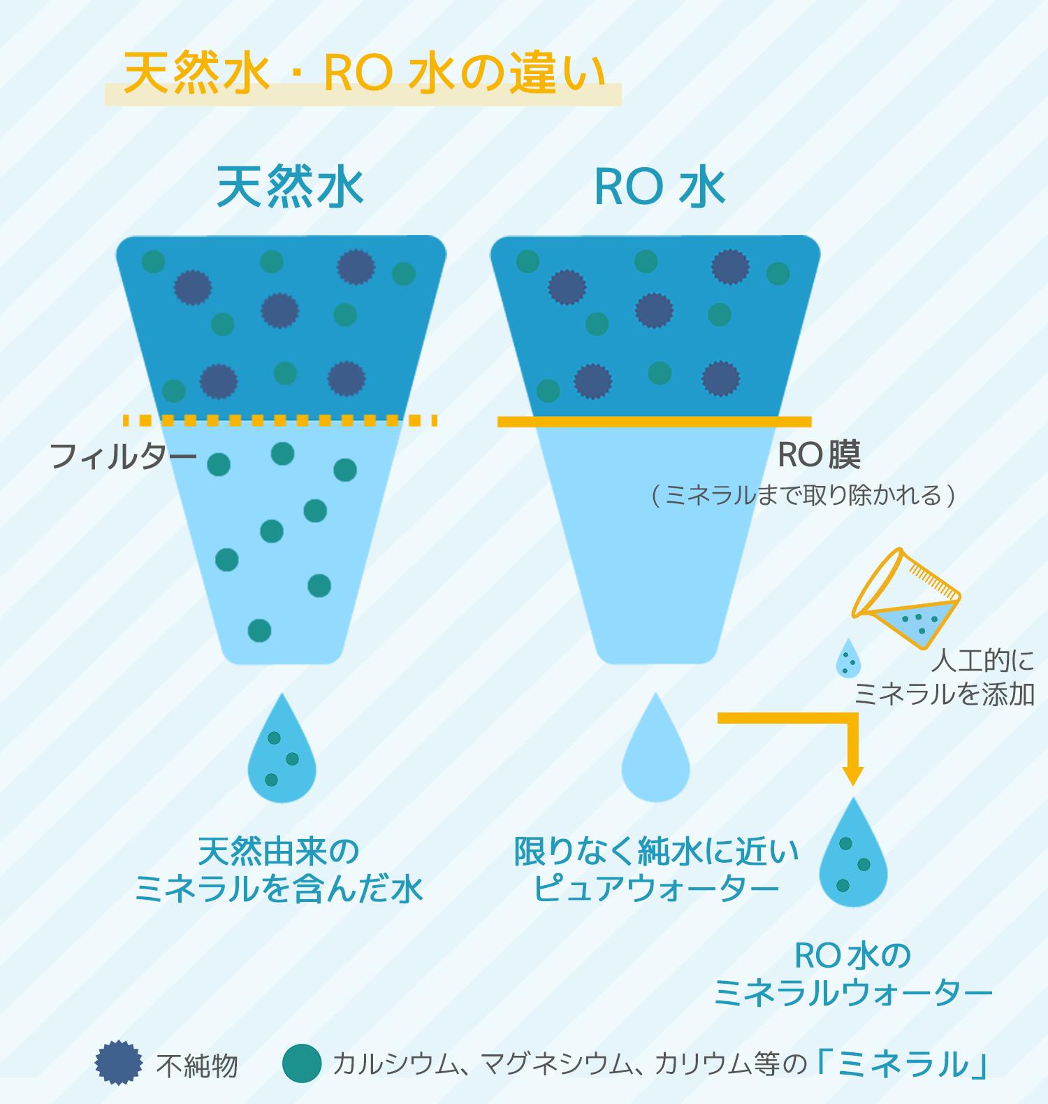 天然水とRO水の違いを説明したイラスト